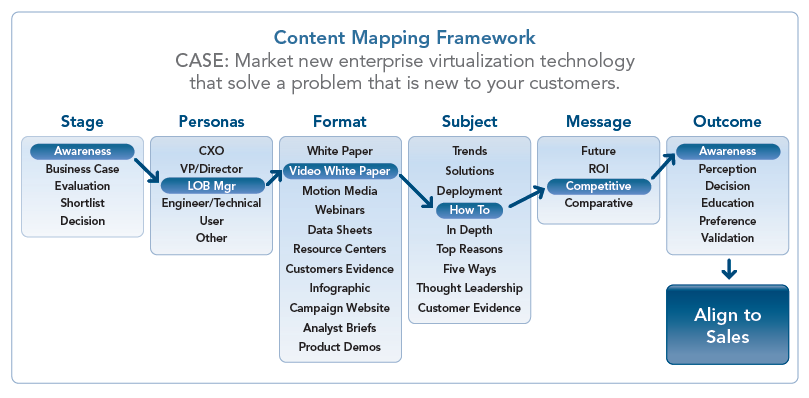 Crown Yourself The King Of Content With Content Mapping